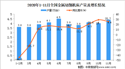 2020年1-11月中国金属切削机床产量数据统计分析