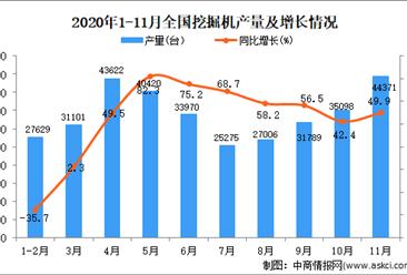 2020年1-11月中国挖掘机产量数据统计分析