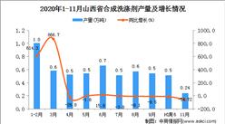 2020年11月山西省合成洗涤剂产量数据统计分析