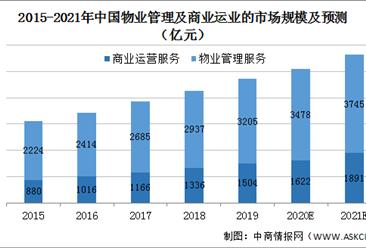 2021年中国物业管理行业市场现状及发展前景预测分析(图)