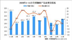 2020年1-11月中国铜材产量数据统计分析