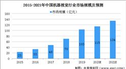2021年中国机器视觉行业市场现状及发展趋势和前景预测分析(图)