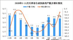 2020年11月天津市合成洗涤剂产量数据统计分析