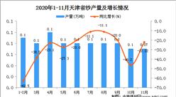 2020年11月天津市纱产量数据统计分析