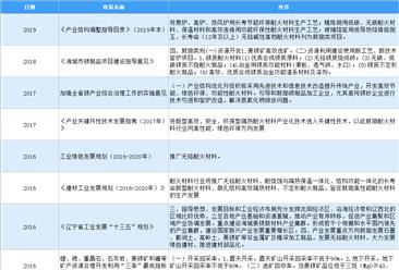 2021年中国耐火材料行业最新政策汇总一览(图)