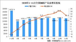 2020年1-11月中国钢材产量数据统计分析