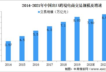 2021年中国出口跨境电商发展现状及前景预测