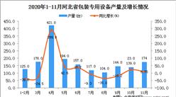 2020年11月河北省包装专用设备产量数据统计分析