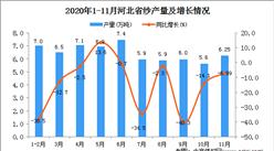2020年11月河北省纱产量数据统计分析