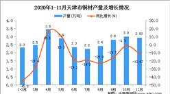 2020年11月天津市铜材产量数据统计分析