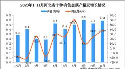 2020年11月河北省十种有色金属产量数据统计分析