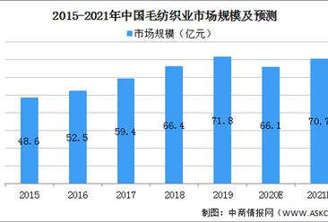 2021年中国毛纺织行业市场规模及发展前景预测分析(图)
