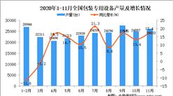 2020年1-11月中国包装专用设备产量数据统计分析