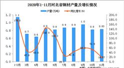 2020年11月河北省铜材产量数据统计分析