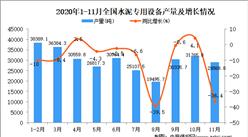 2020年1-11月中国水泥专用设备产量数据统计分析