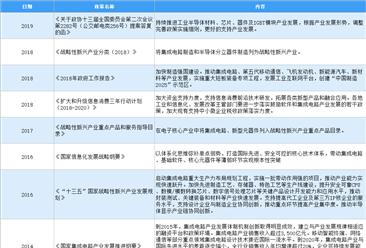 2021年中国半导体行业最新政策汇总一览(图)