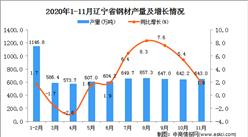 2020年11月辽宁省钢材产量数据统计分析
