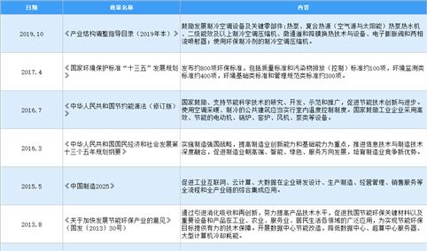 2021年中国专用性空调行业最新政策汇总一览(图)