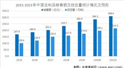 2021年中国豆制品行业市场现状及发展趋势和前景预测分析(图)