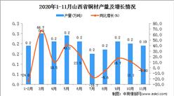 2020年11月山西省铜材产量数据统计分析