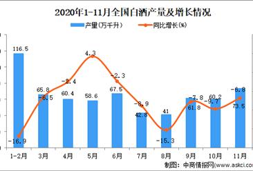 2020年1-11月中国白酒产量数据统计分析