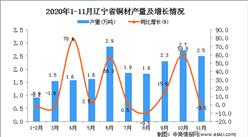 2020年11月辽宁省铜材产量数据统计分析