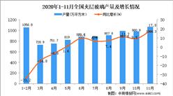 2020年1-11月中国夹层玻璃产量数据统计分析