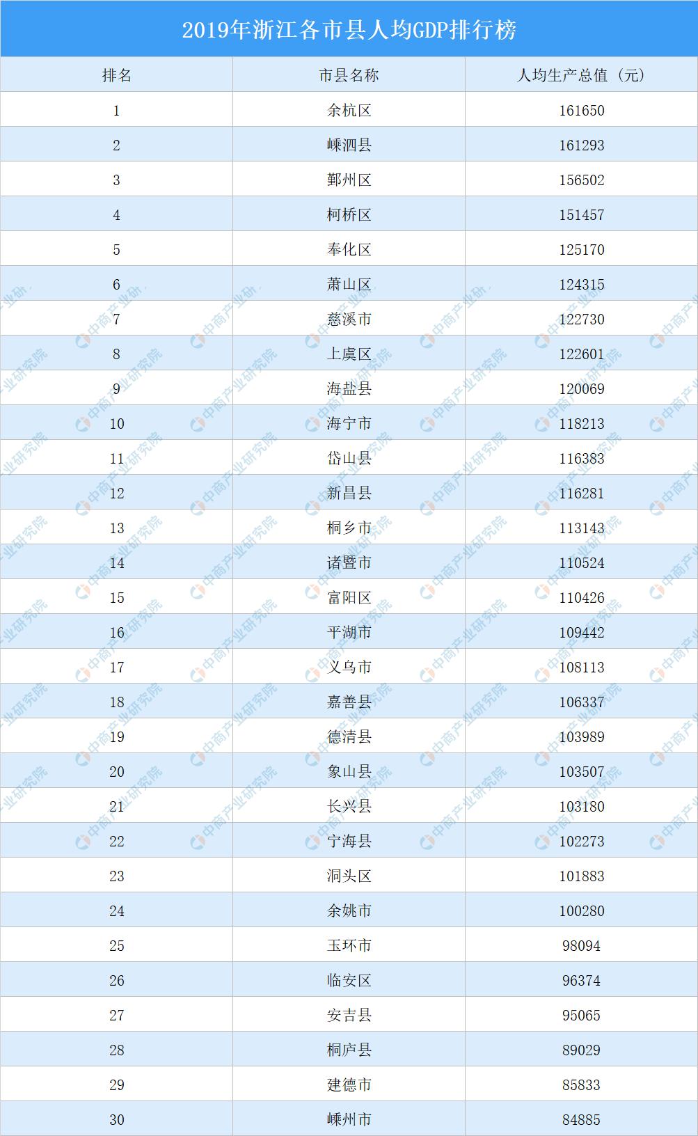 江西各个市的人均gdp排行榜_江西省2014年各地级市人均GDP排名