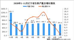 2020年11月辽宁省生铁产量数据统计分析