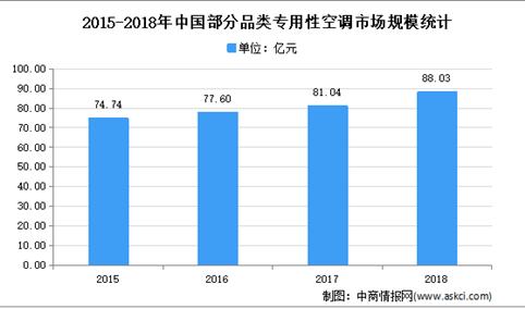 2021年中国专用性空调行业市场现状分析:专用性空调市场持续向好