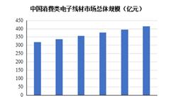 2021年中国电线电缆行业市场现状及发展趋势和前景预测分析(图)