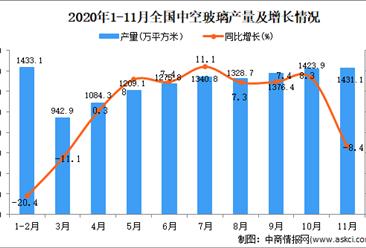 2020年1-11月中国中空玻璃产量数据统计分析