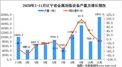 2020年11月辽宁省金属冶炼设备产量数据统计分析