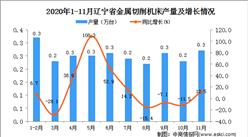 2020年11月辽宁省金属切削机床产量数据统计分析