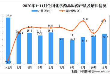 2020年1-11月中国化学药原药产量数据统计分析