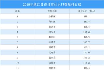 2019年浙江各市县常住人口数量排行榜:13市县常住人口超百万(图)