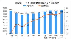 2020年1-11月中国橡胶轮胎外胎产量数据统计分析