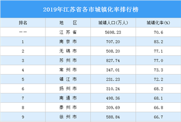 2019年江苏省各市城镇化率排行榜:南京市城镇化率最高(图)