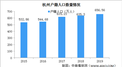 2019杭州户籍人口数据分析:萧山余杭户籍人口超百万(图)