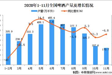2020年1-11月中国啤酒产量数据统计分析