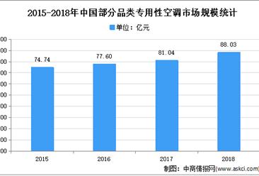 2021年中国专用性空调行业下游应用领域市场分析