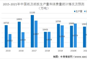 2021年中国造纸行业市场现状及发展前景预测分析(图)