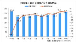 2020年1-11月中国纱产量数据统计分析
