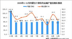 2020年11月内蒙古自治区十种有色金属产量数据统计分析