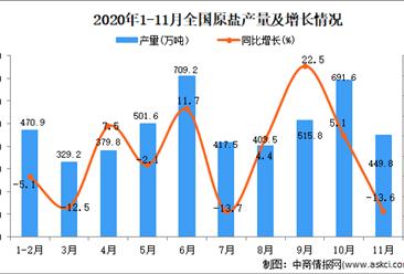 2020年1-11月中国原盐产量数据统计分析