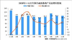 2020年1-11月中国合成洗涤剂产量数据统计分析
