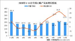 2020年1-11月中国乙烯产量数据统计分析