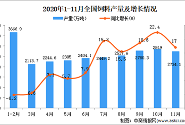 2020年1-11月中国饲料产量数据统计分析
