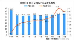 2020年1-11月中国布产量数据统计分析