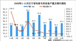 2020年11月辽宁省包装专用设备产量数据统计分析